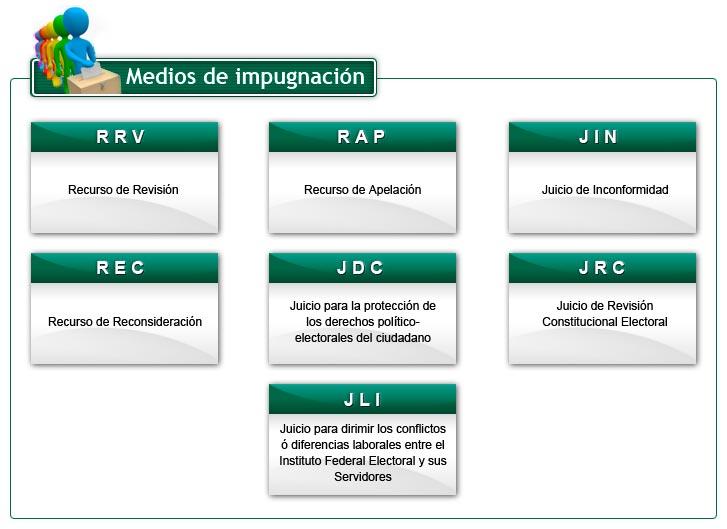 GUÍA GENERAL PARA PRESENTAR UN MEDIO DE IMPUGNACIÓN EN MATERIA ELECTORAL