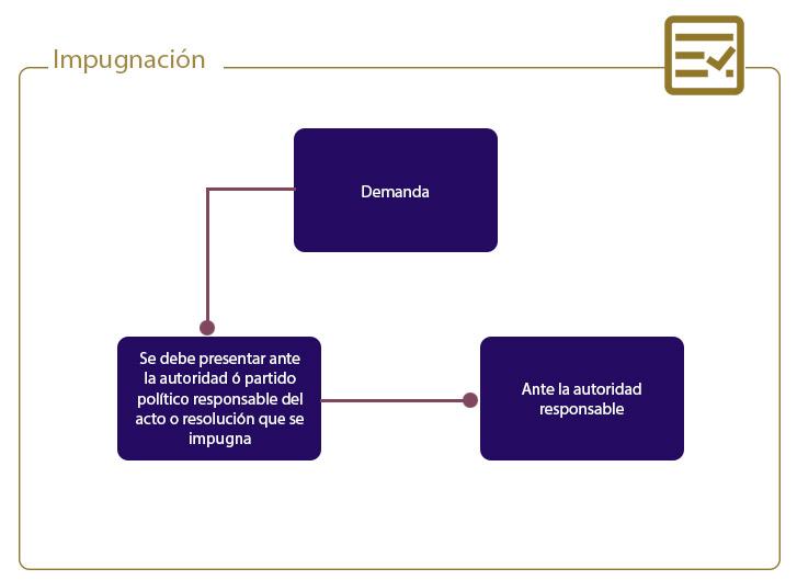REQUISITOS DE UN MEDIO DE IMPUGNACIÓN EN MATERIA ELECTORAL